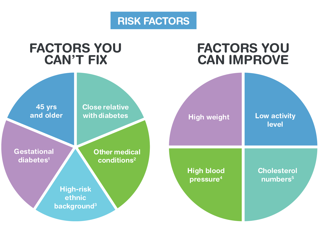 Diabetes Risk Factors – Do You Know The Risk Factors?