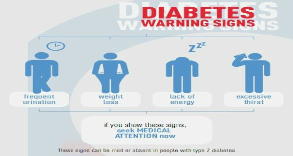 Diabetes Warning Signs – That are Ignored