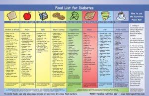 Diabetic Exchange list