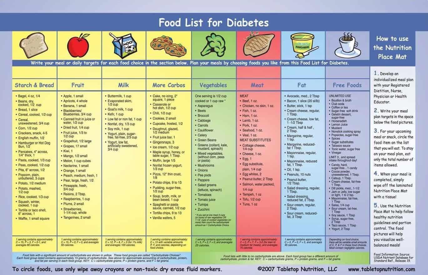 diabetic exchange list – diabetes abc's