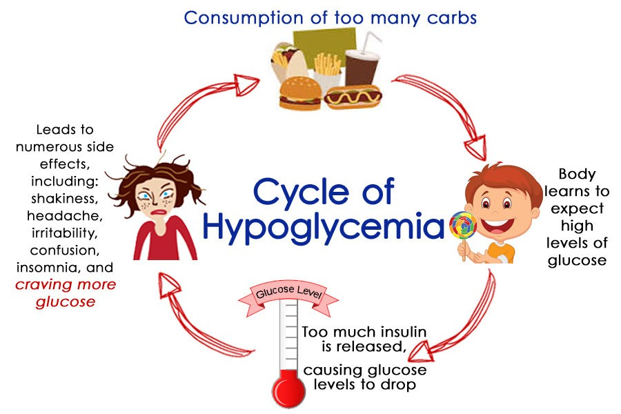 Hypoglycemia Signs and Symptoms