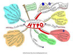 Hypo Diabetes (Hypoglycemia)